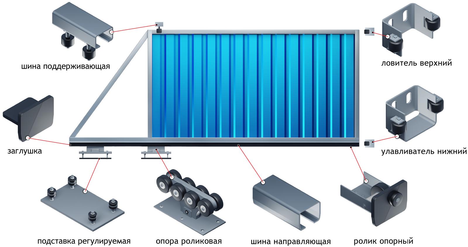 Схема откатных ворот на роликах своими руками